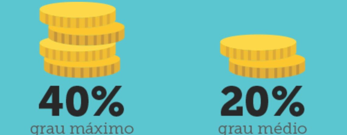 insalubridade percentual